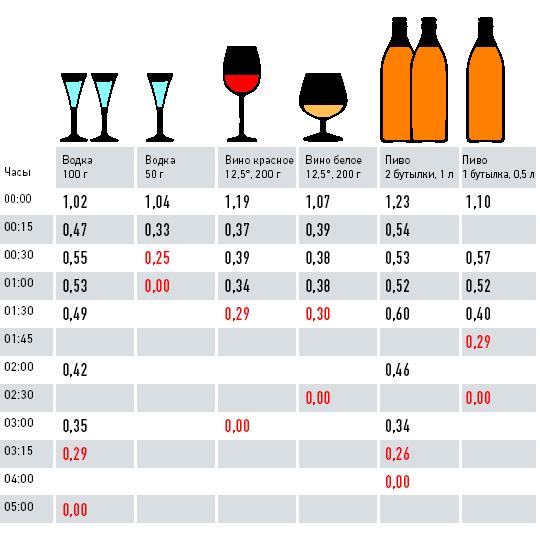 0,2 проміле келихах цього середній показник трьох чоловіків шістьох вивести скільки алкоголю експерименту обертах наших широкого кола і а в за рахунок залучення запросили учасників щоб